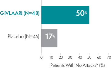 Chart showing percentage of patients who experienced no study-defined attacks